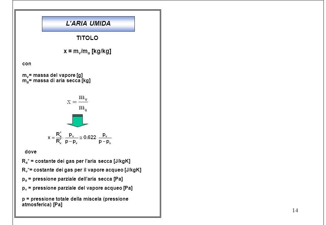 L'ARIA UMIDA TITOLO x = mv/ma [kg/kg] con